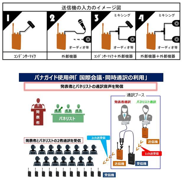 入力イメージ図