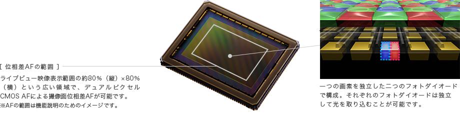 概念図:デュアルピクセル CMOS AF