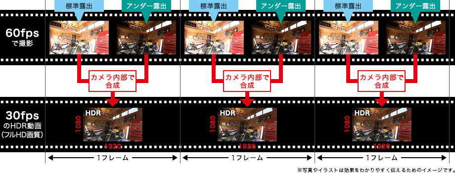 イメージ:HDR動画記録イメージ